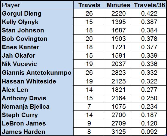 travels-chart