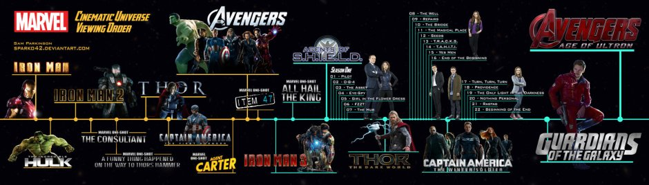 mcu___viewing_order_timeline__old_version__by_sparko42-d7hccgs