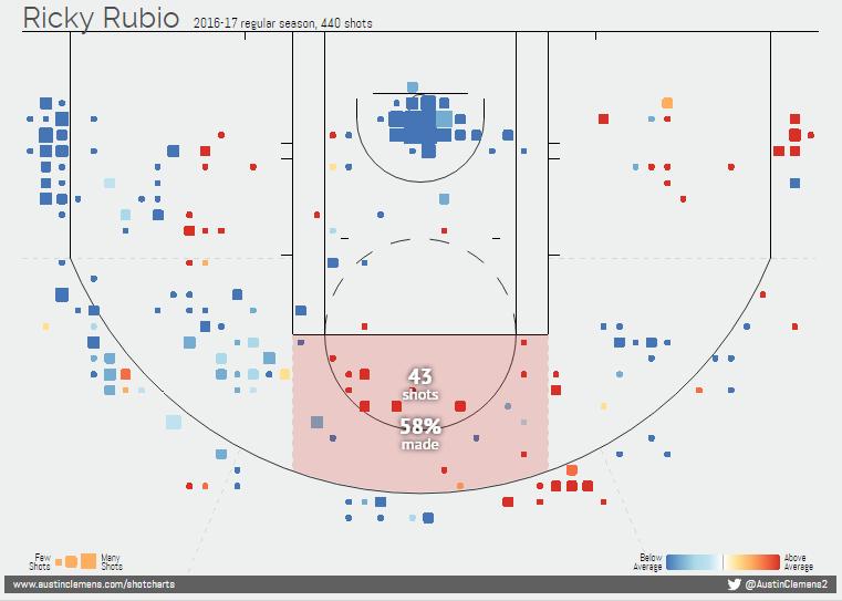 ricky rubio shot chart