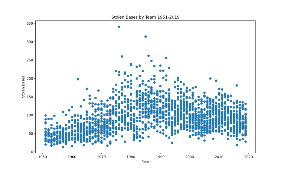Python Graph